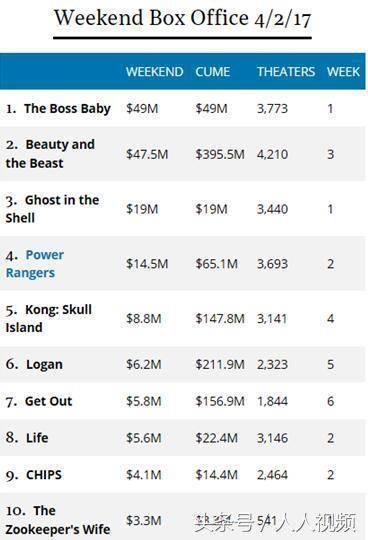《宝贝老板》首映票房高达4900万美元,排行第一