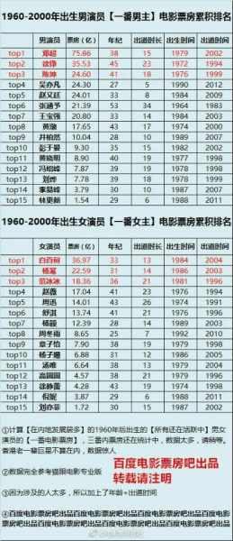 刘亦菲李易峰国民度都不低,为什么票房却不好