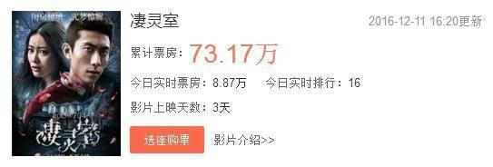 张一山新剧《凄灵室》上映3天,累计票房仅73万