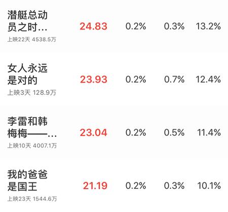 《李雷和韩梅梅》收获高票房,对中国电影感到绝望