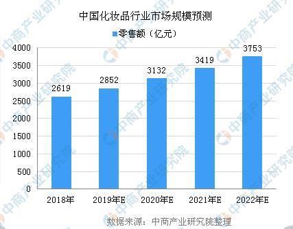 刘昊然一抹绯红妆让人惊艳 2020年中国化妆品行业市场规模将突破3000亿
